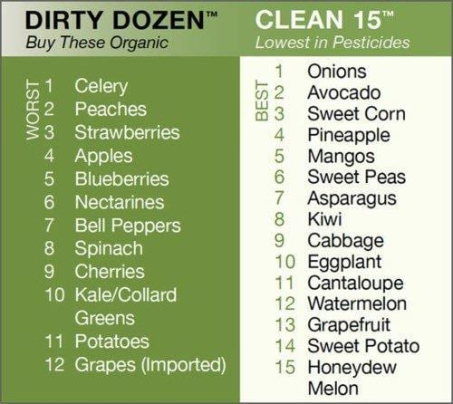Dirty Dozen, Clean 15